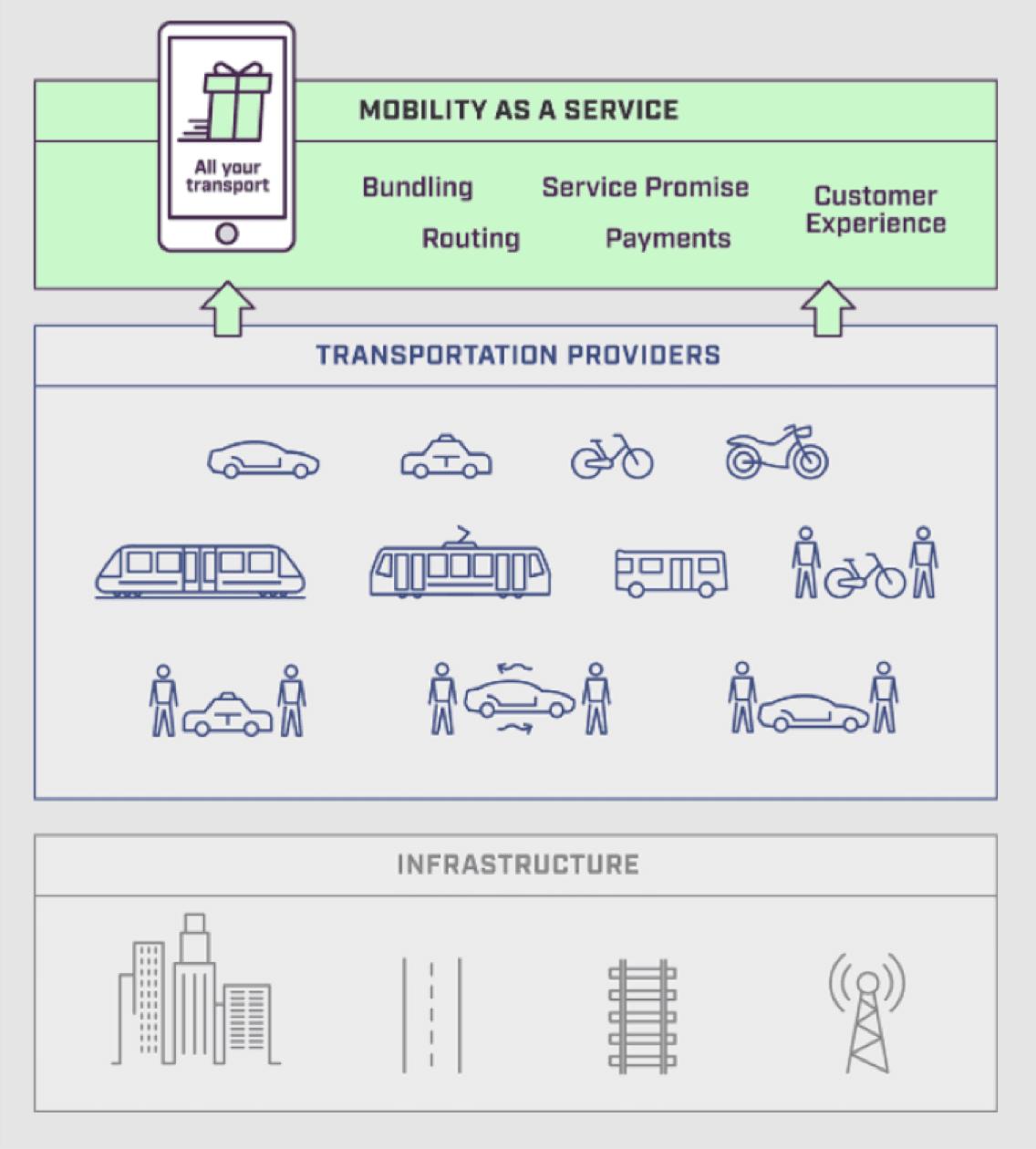 Mobility as a service diagram