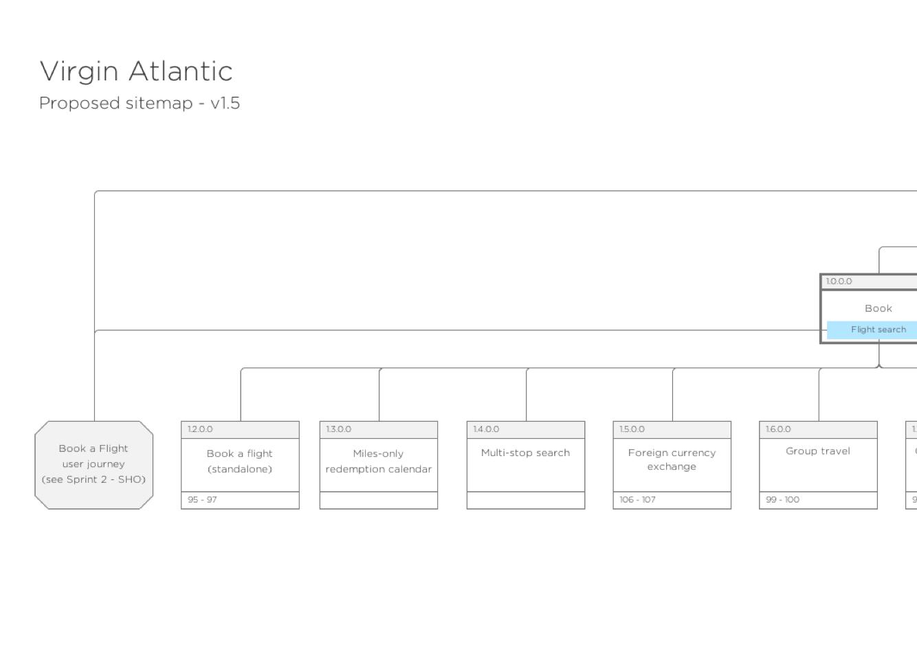 Virgin Atlantic Sitemap